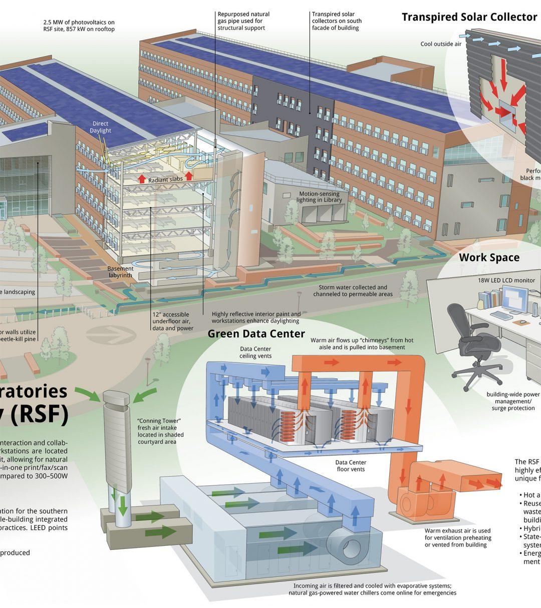 NREL RSF Building
